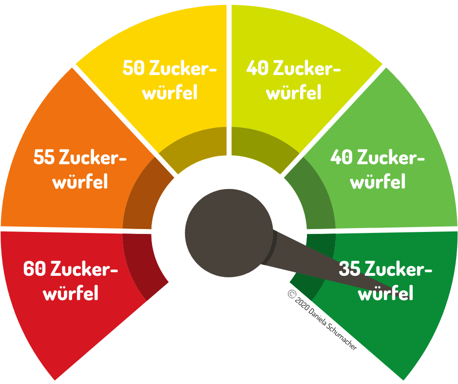 Zuckerwürfel-Barometer